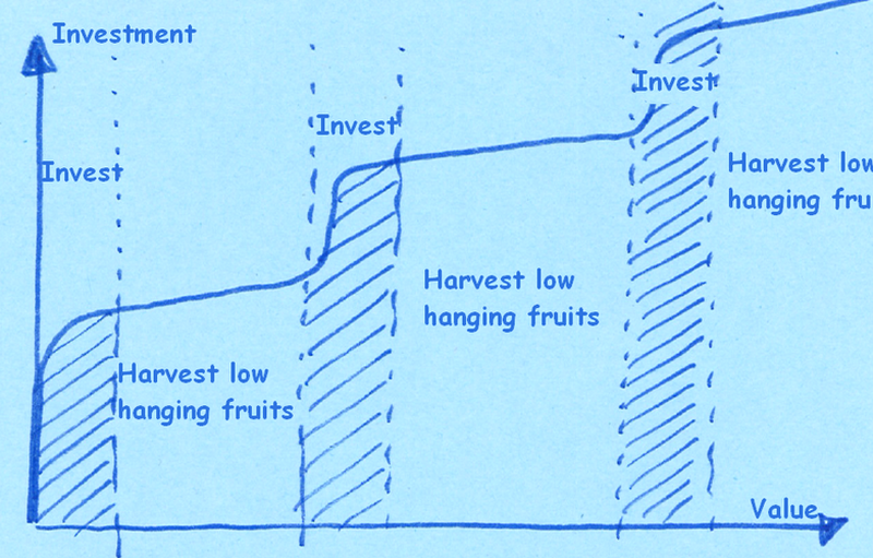 low hanging fruits can be harvested after an investment