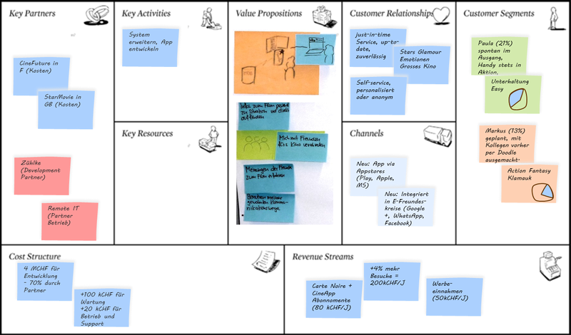 A simple way of showing the key aspects of a business case: a business model canvas.