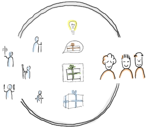 Agile teams lead the conversation with stakeholders from idea to prototype to product.