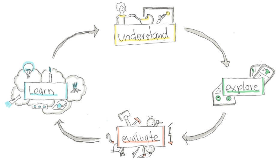 User-centred design: understand users and context, explore solution, evaluate them with users and learn from it.