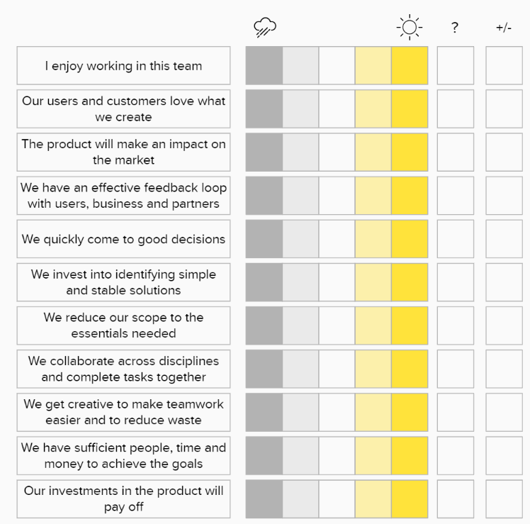 """The sheet provides a grid to rate 11 items in five steps from rainy to bright sunshine. The items are: """"I enjoy working in this team"""", """"Our users and customers love what we create"""", """"the product will make an impact on the market"""", """"we have an effective feedback loop with users, business and partners"""", """"We quickly come to good decisions"""", """"We invest into identifying simple and stable solutions"""", """"We reduce our scope to the essentials needed"""", """"We collaborate across disciplines and complete tasks together"""", """"We get creative to make teamwork easier and to remove waste"""", """"We have sufficient people, time and money to achieve the goals"""", """"Our investments in the product will pay off""""."""